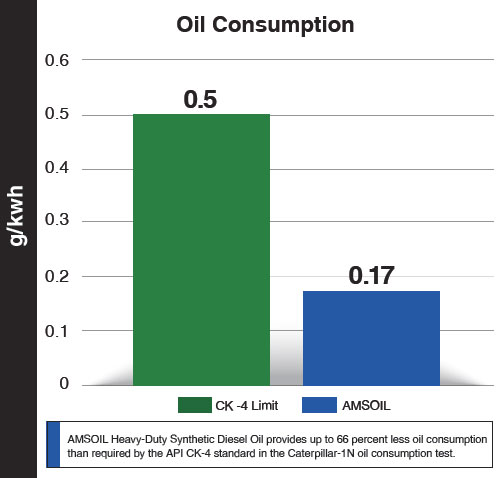 diesel Oil Consumption